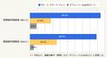 2013/11/28 スマートフォンでの物件検索、前年より大幅に増加し20代では過半数に